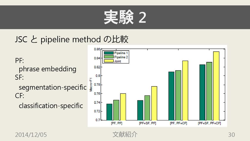 実験 2 JSC と pipeline method の比較 PF: phrase embed...