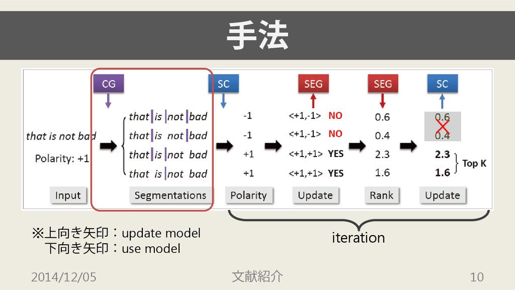 手法 2014/12/05 文献紹介 10 iteration ※上向き矢印:update m...