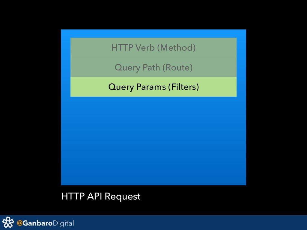 @GanbaroDigital HTTP API Request Query Path (Ro...