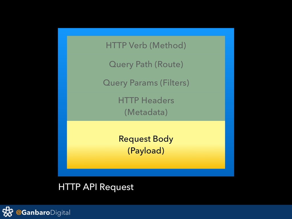 @GanbaroDigital HTTP API Request HTTP Headers (...