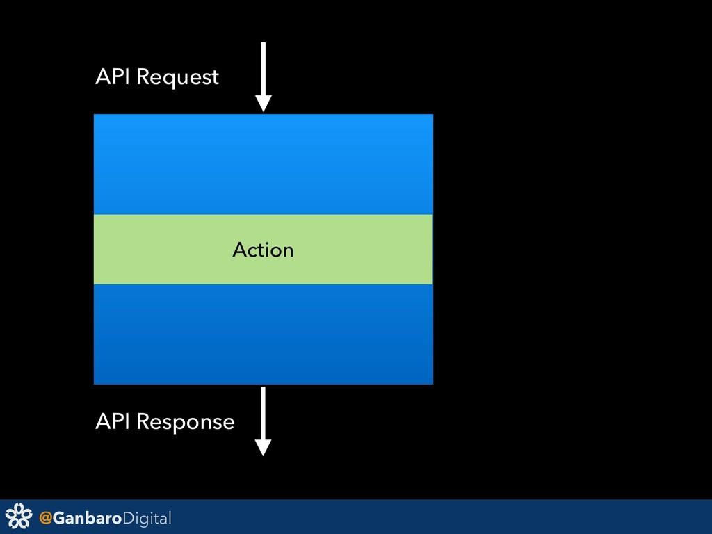 @GanbaroDigital Action API Request API Response
