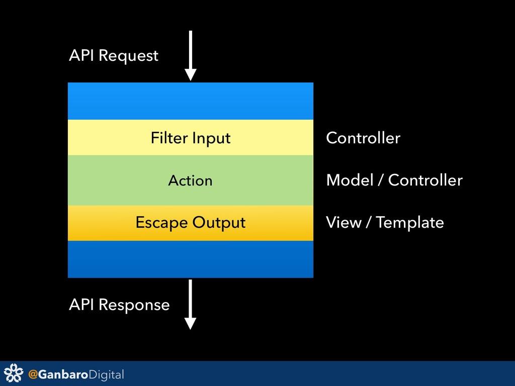 @GanbaroDigital Action API Request API Response...