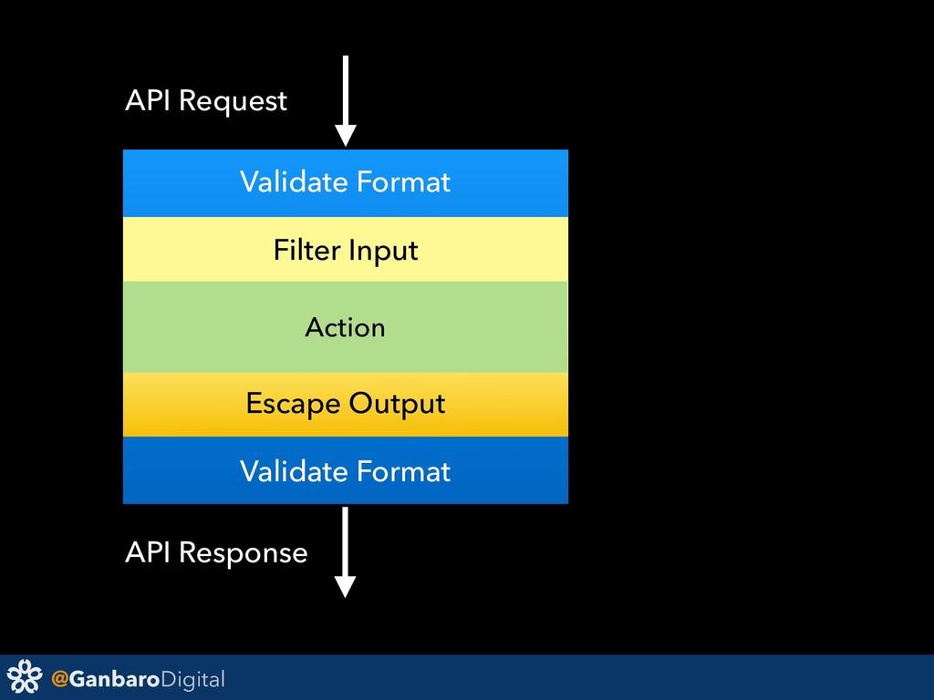 @GanbaroDigital Action Validate Format Filter I...
