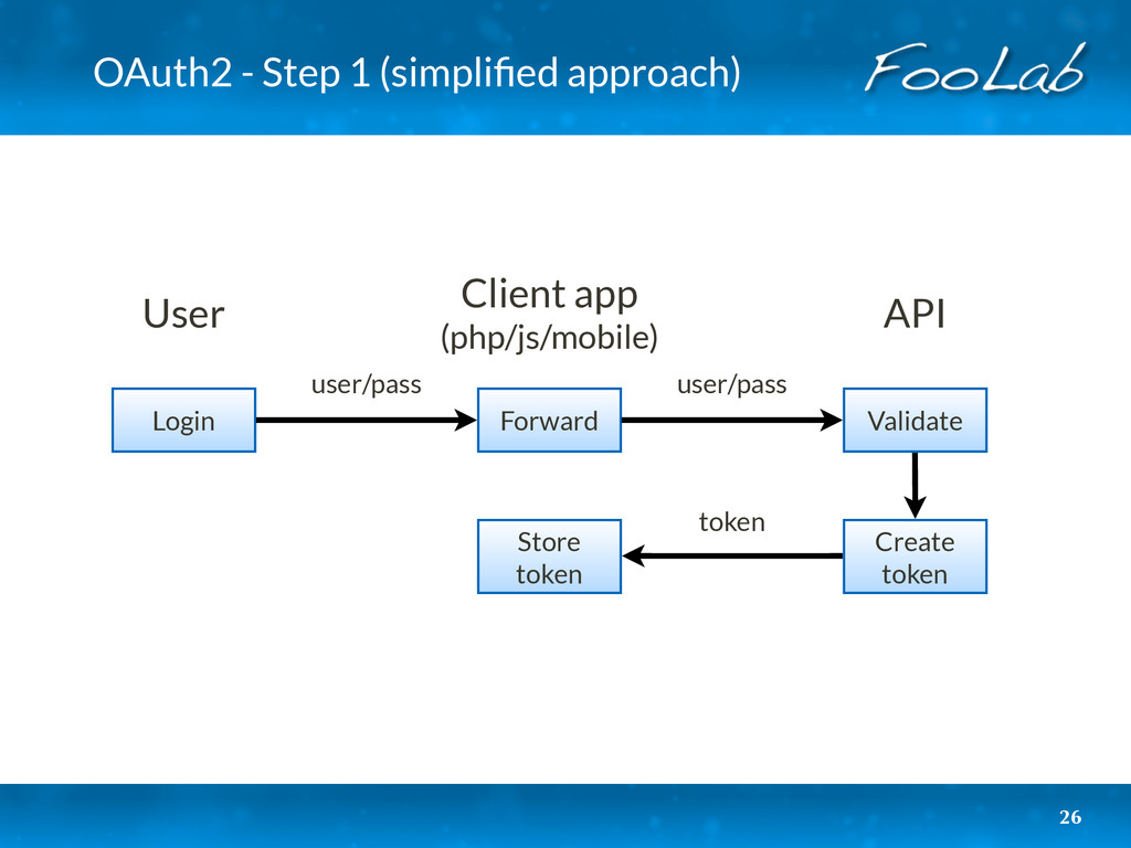 OAuth2 - Step 1 (simplified approach) 26 Login U...