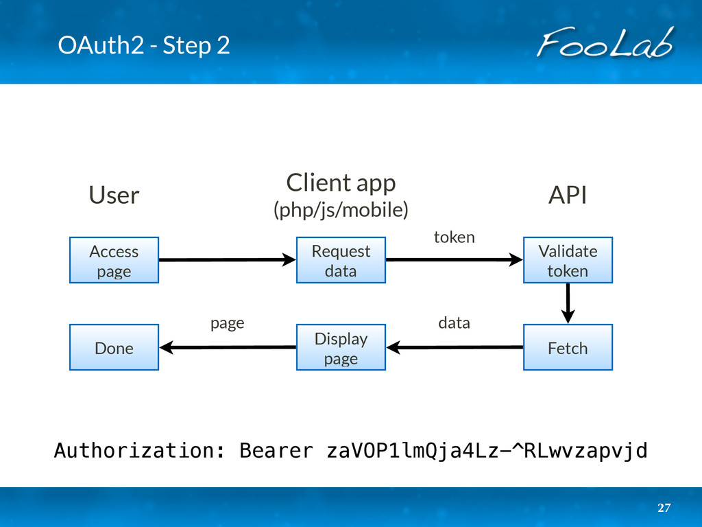 OAuth2 - Step 2 27 Fetch Display page Done toke...