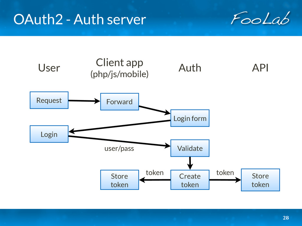 OAuth2 - Auth server 28 User Client app