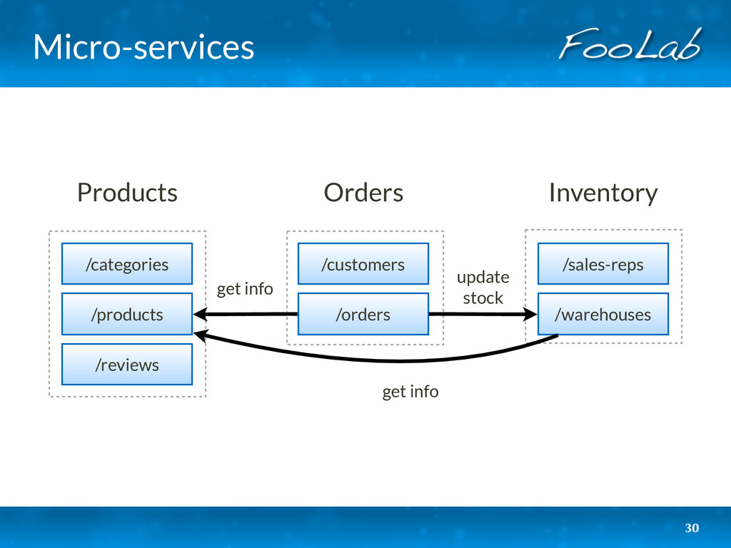Micro-services 30 Products Orders Inventory /ca...