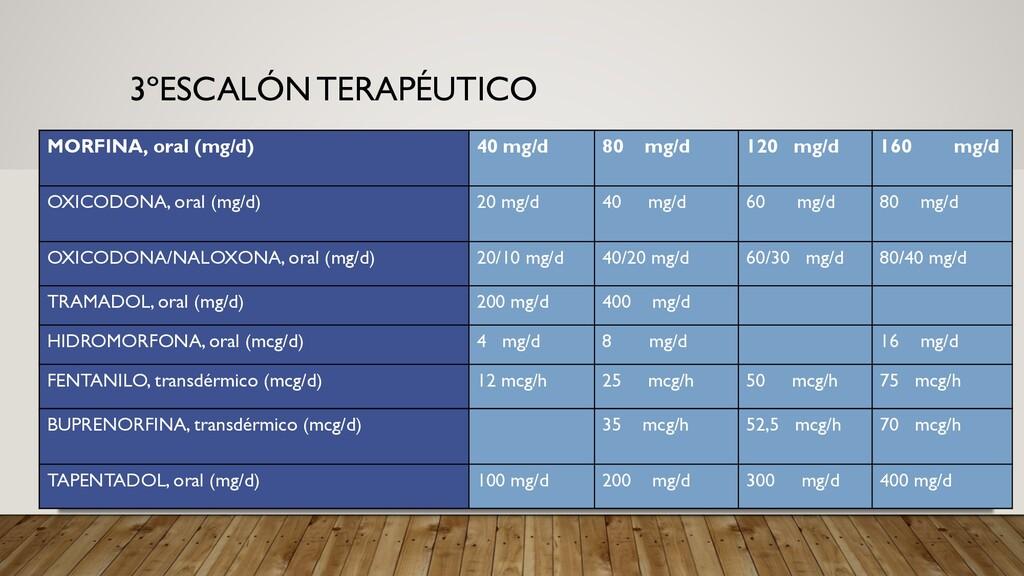 3ºESCALÓN TERAPÉUTICO MORFINA, oral (mg/d) 40 m...