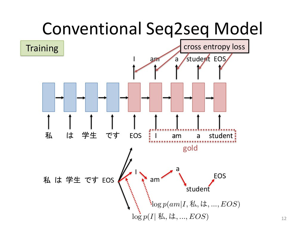 Conventional Seq2seq Model 12 私 は 学生 です EOS I a...