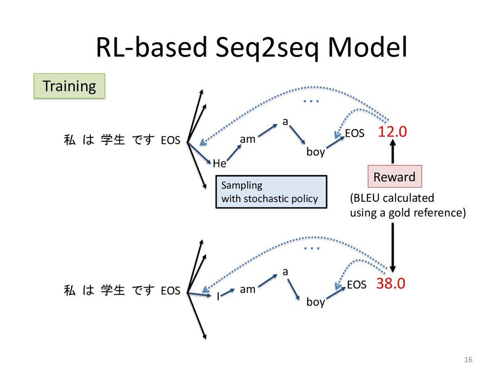 RL-based Seq2seq Model 16 私 は 学生 です EOS am a bo...