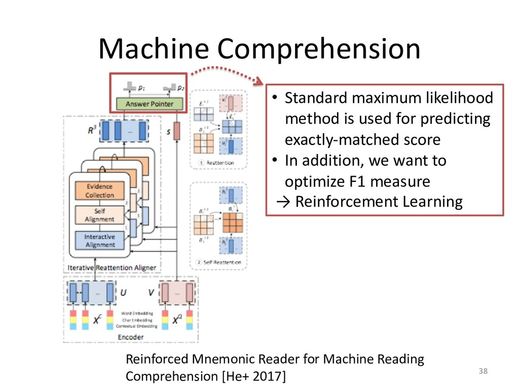 Machine Comprehension 38 Reinforced Mnemonic Re...