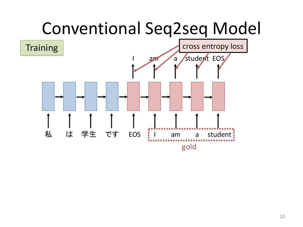 Conventional Seq2seq Model 10 私 は 学生 です EOS I a...