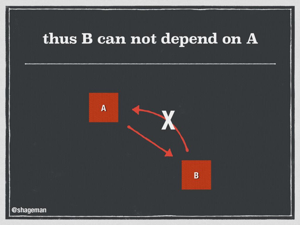 thus B can not depend on A A B X @shageman