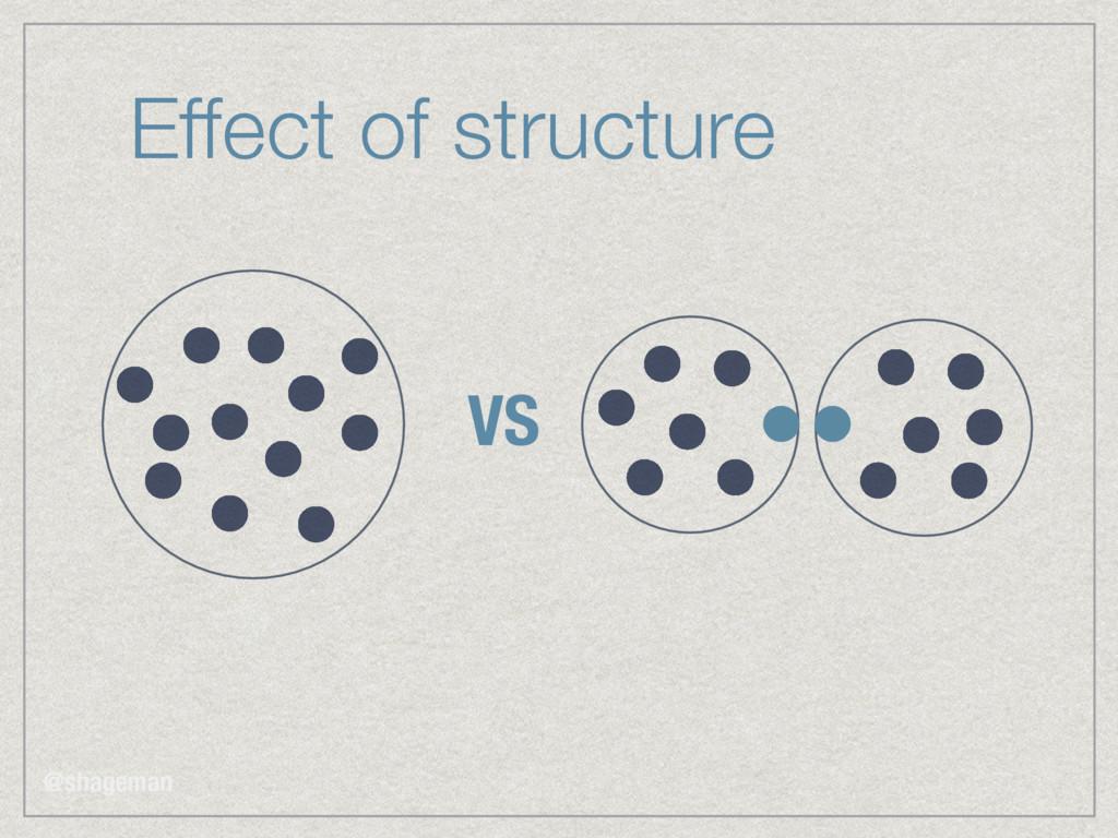 Effect of structure VS @shageman