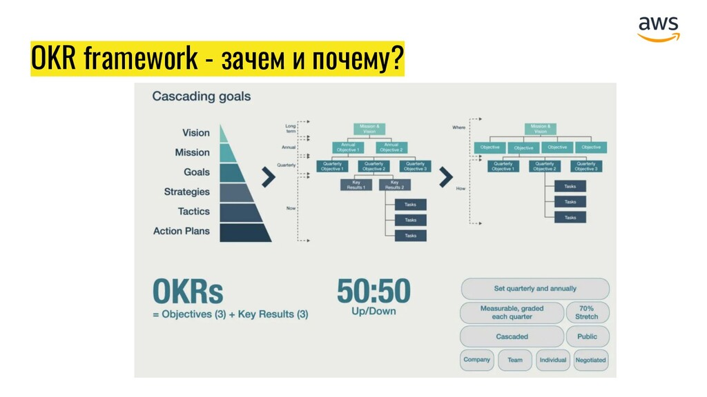 OKR framework - зачем и почему?