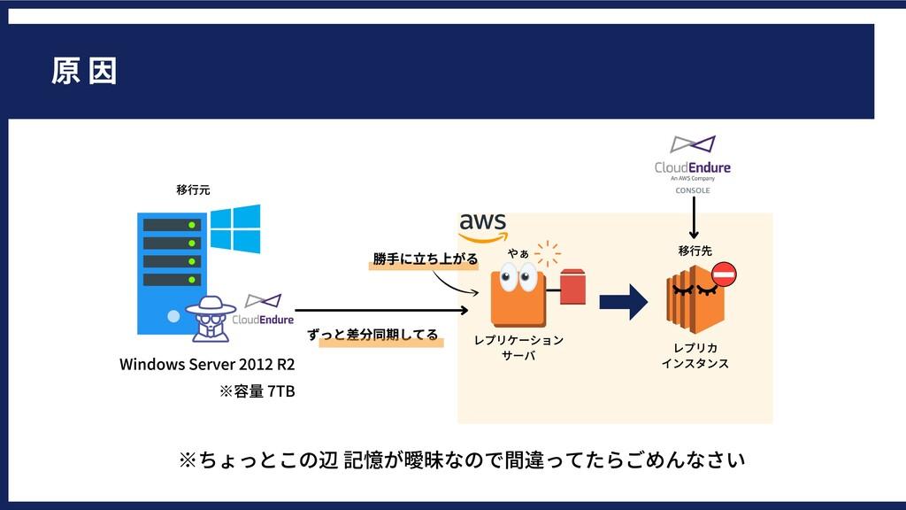 WindowsServer2012R2 ※容量7TB 原因 レプリケーション サーバ ...