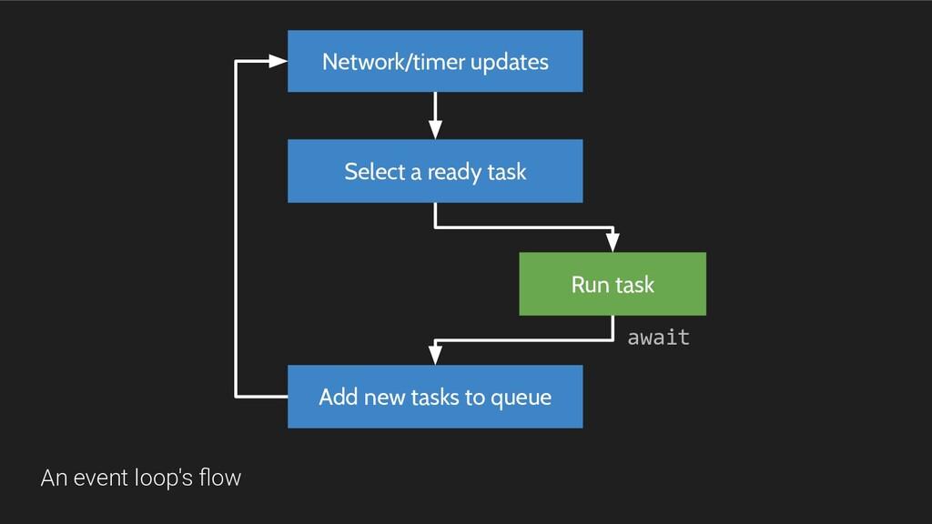 Network/timer updates An event loop's flow Selec...