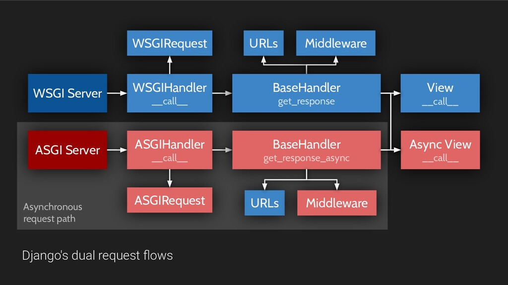 WSGIHandler __call__ WSGI Server WSGIRequest UR...