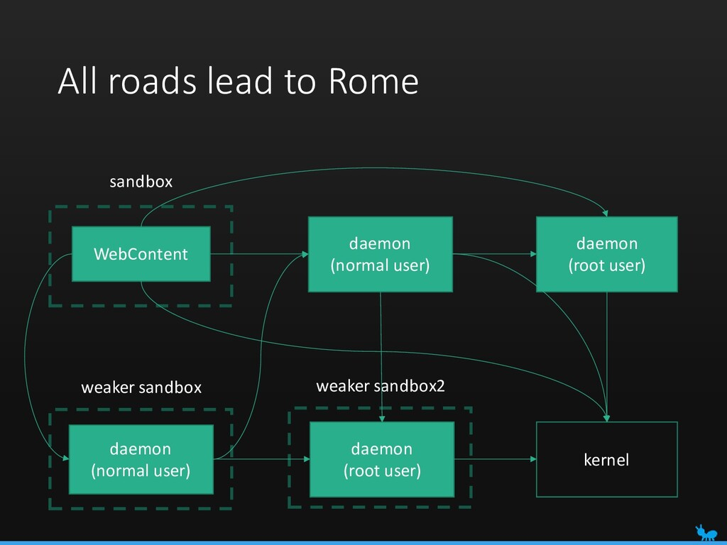 All roads lead to Rome WebContent sandbox daemo...