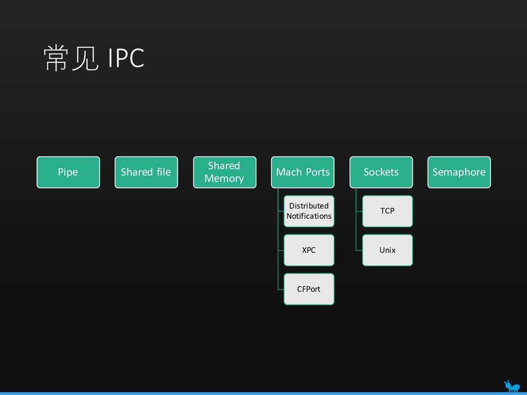 常见 IPC Pipe Shared file Shared Memory Mach Port...