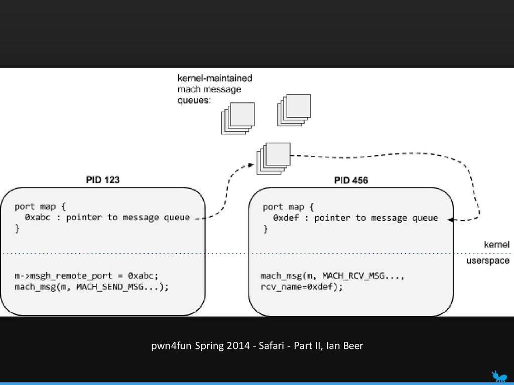 pwn4fun Spring 2014 - Safari - Part II, Ian Beer