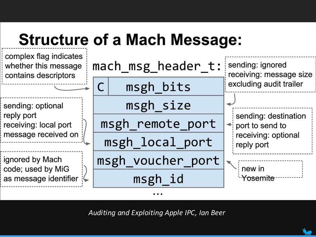 Auditing and Exploiting Apple IPC, Ian Beer