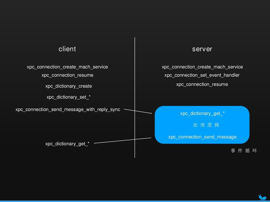 xpc_connection_create_mach_service client serve...