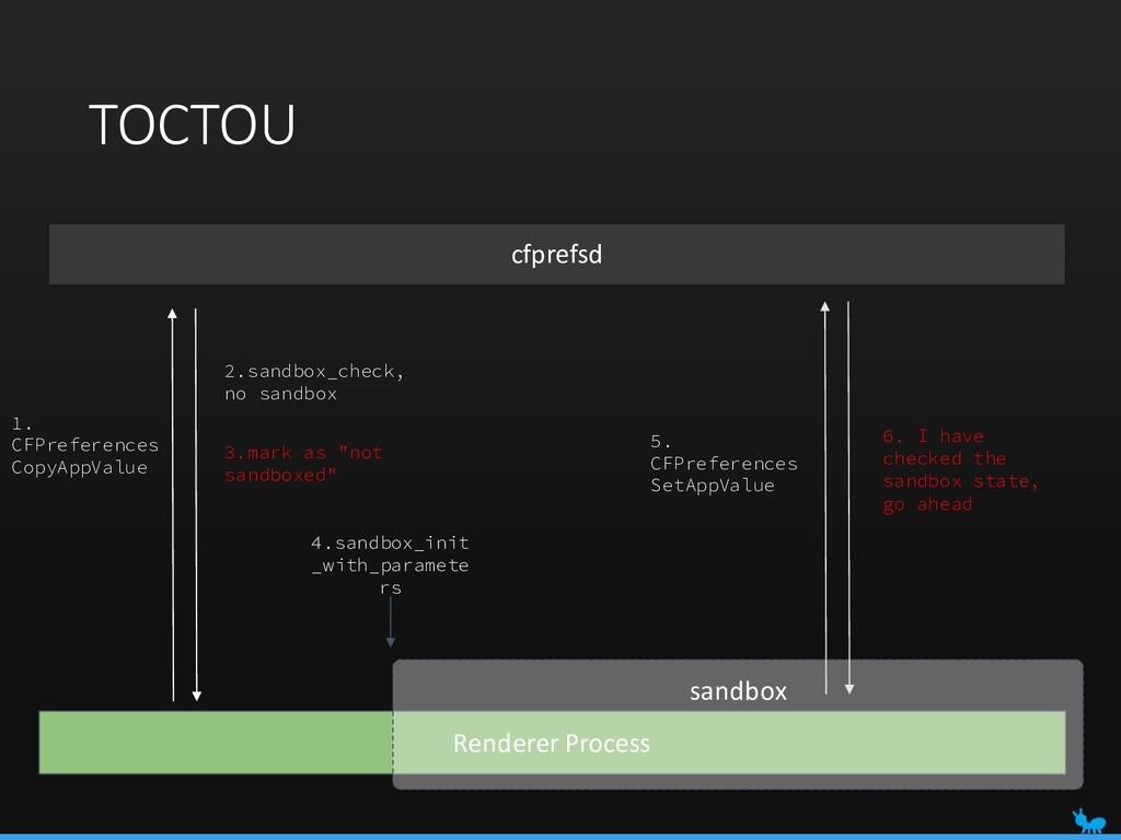 TOCTOU Renderer Process sandbox 4.sandbox_init ...