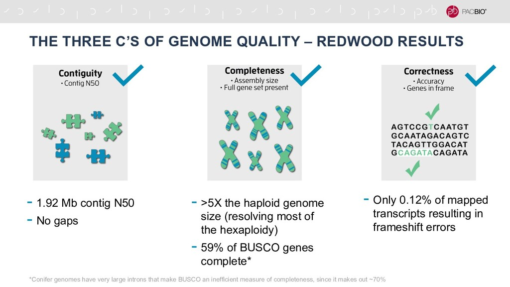 THE THREE C'S OF GENOME QUALITY – REDWOOD RESUL...