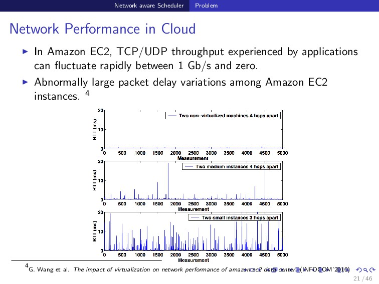 Network aware Scheduler Problem Network Perform...