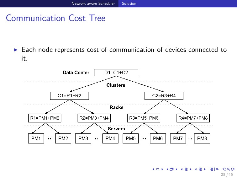 Network aware Scheduler Solution Communication ...