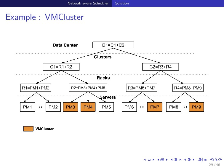 Network aware Scheduler Solution Example : VMCl...