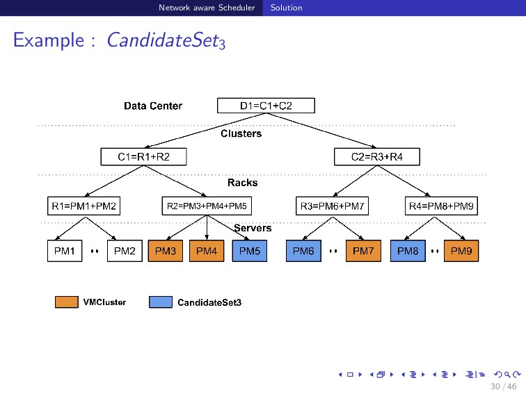 Network aware Scheduler Solution Example : Cand...