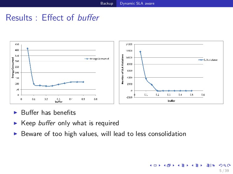 Backup Dynamic SLA aware Results : Effect of buff...