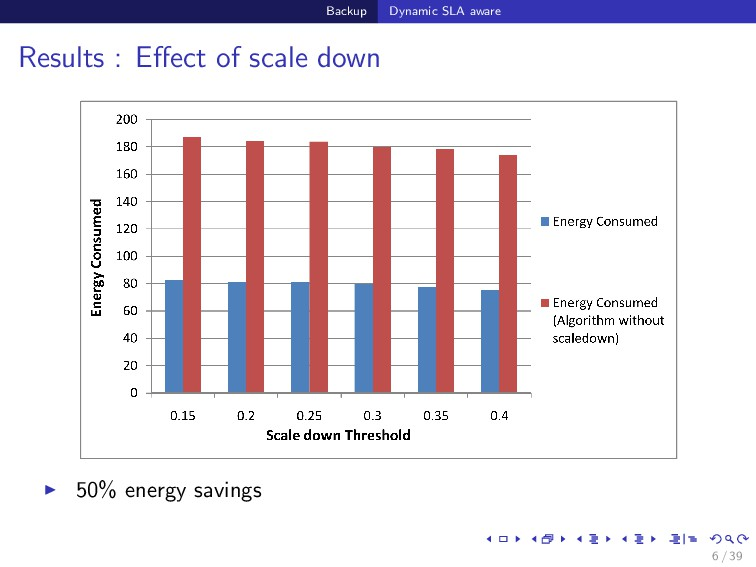 Backup Dynamic SLA aware Results : Effect of sca...
