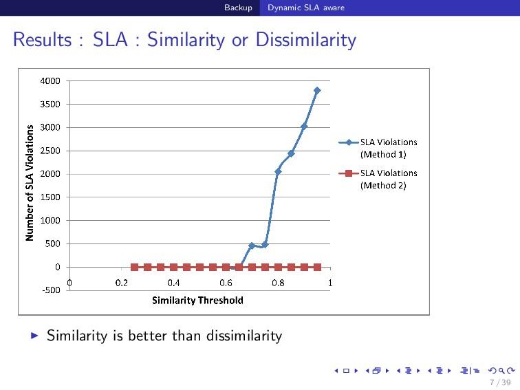 Backup Dynamic SLA aware Results : SLA : Simila...