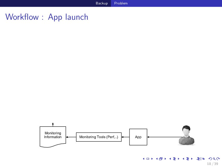 Backup Problem Workflow : App launch Monitoring ...