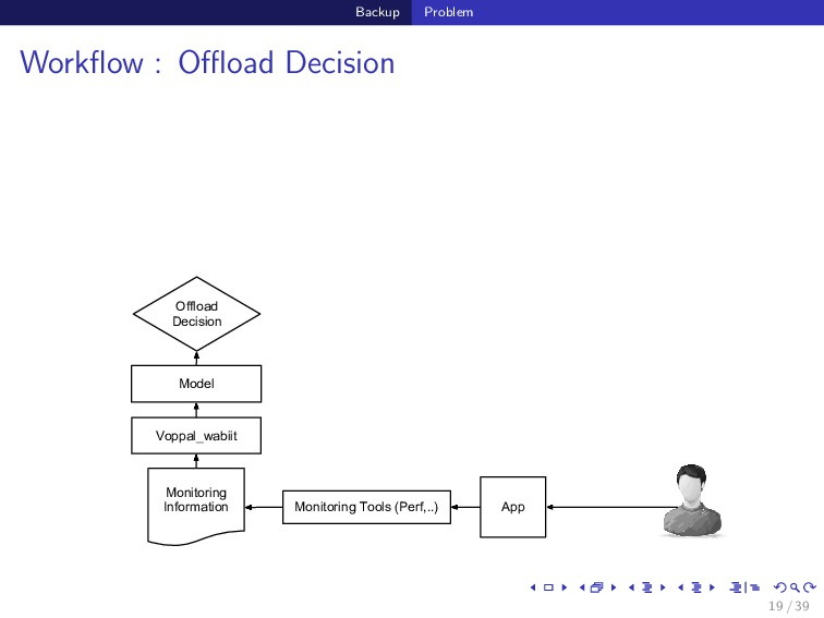 Backup Problem Workflow : Offload Decision Voppal_...