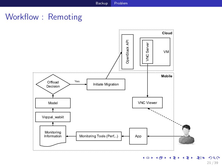 Backup Problem Workflow : Remoting Cloud Mobile ...