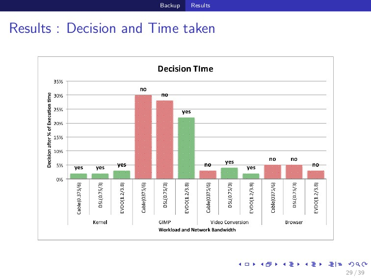 Backup Results Results : Decision and Time take...