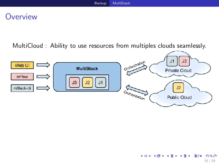 Backup MultiStack Overview MultiCloud : Ability...