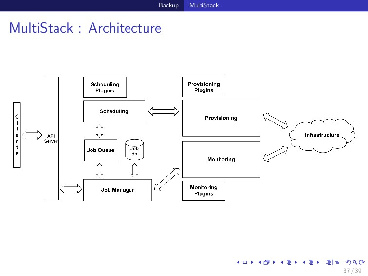 Backup MultiStack MultiStack : Architecture 37 ...