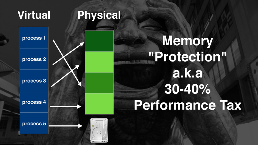 """Memory """"Protection"""" a.k.a 30-40% Performance Ta..."""