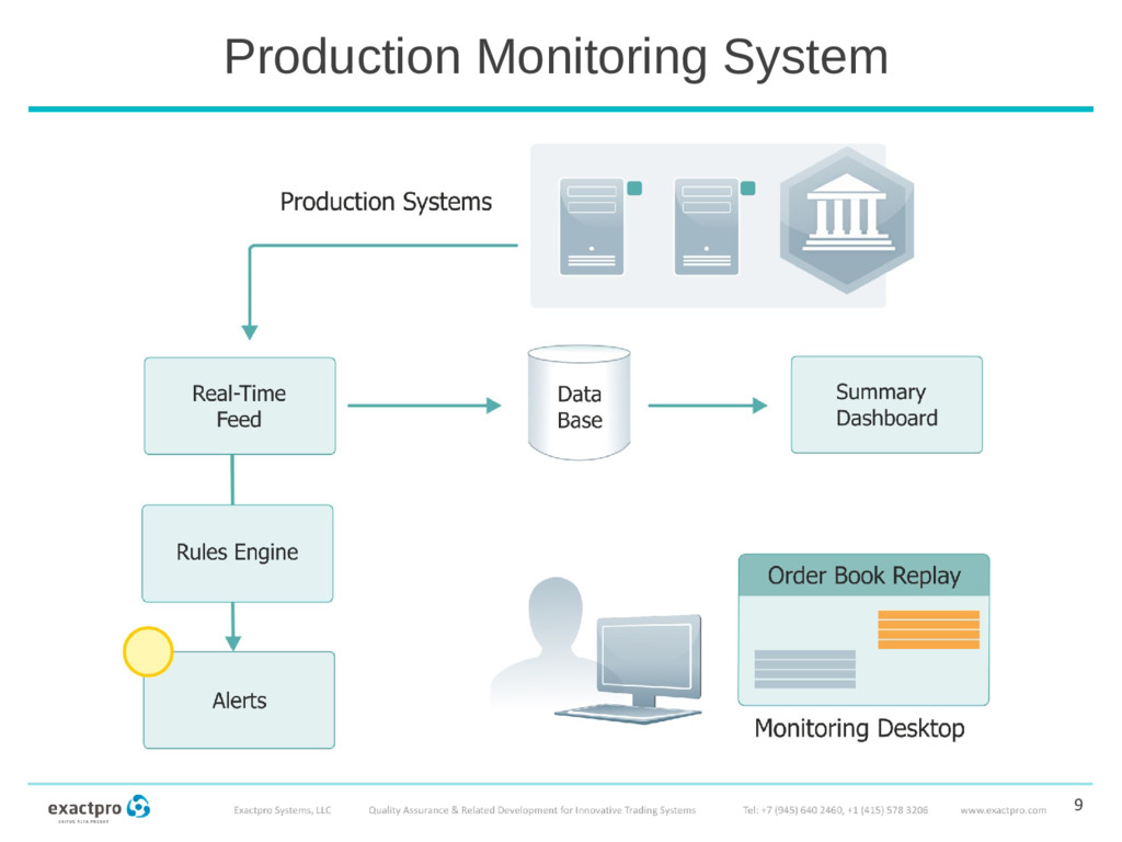 Production Monitoring System 9