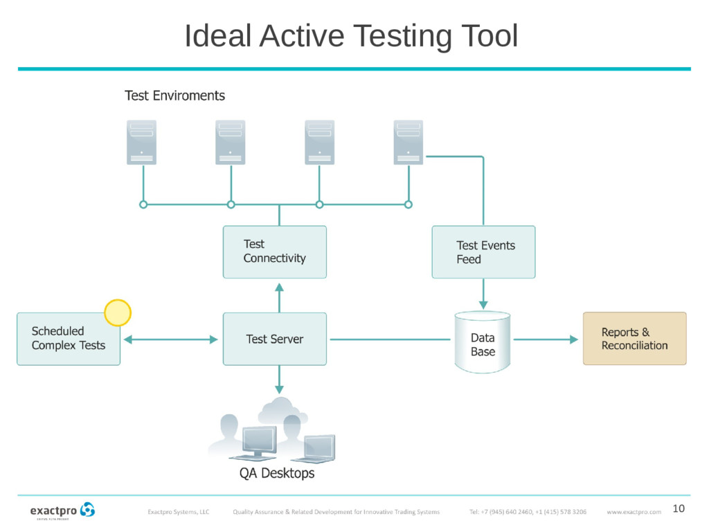 Ideal Active Testing Tool 10