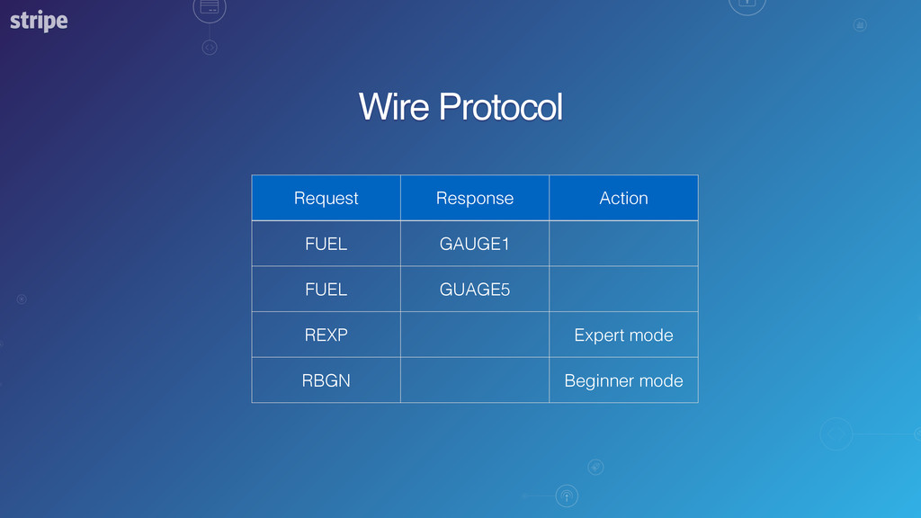 Wire Protocol Request Response Action FUEL GAUG...