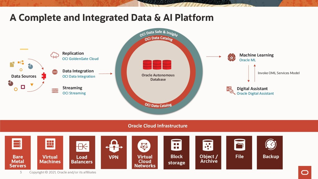 A Complete and Integrated Data & AI Platform Or...
