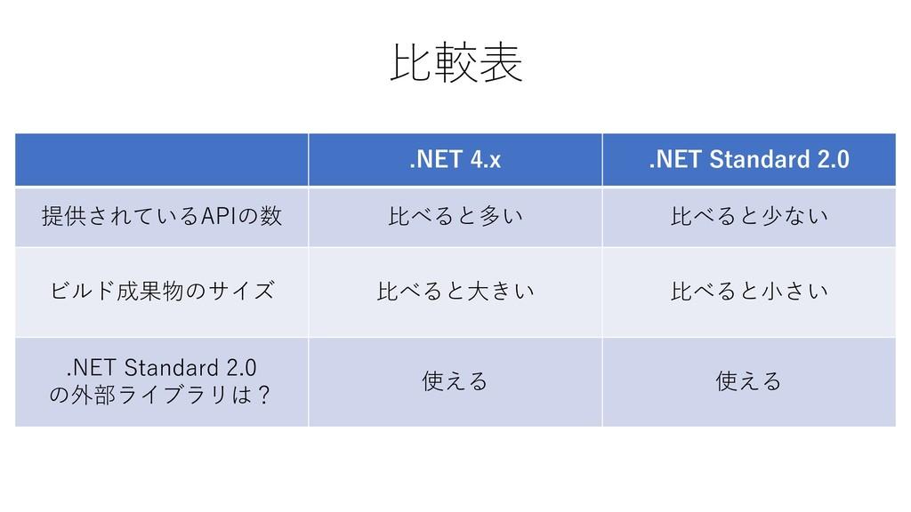 比較表 .NET 4.x .NET Standard 2.0 提供されているAPIの数 比べる...