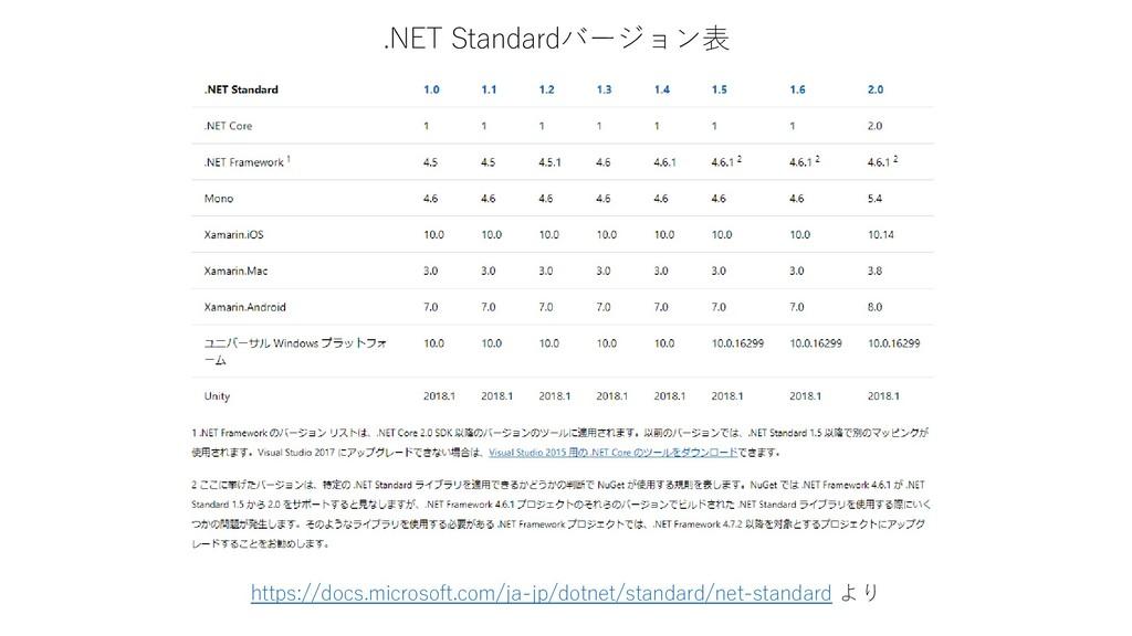 .NET Standardバージョン表 https://docs.microsoft.com/...