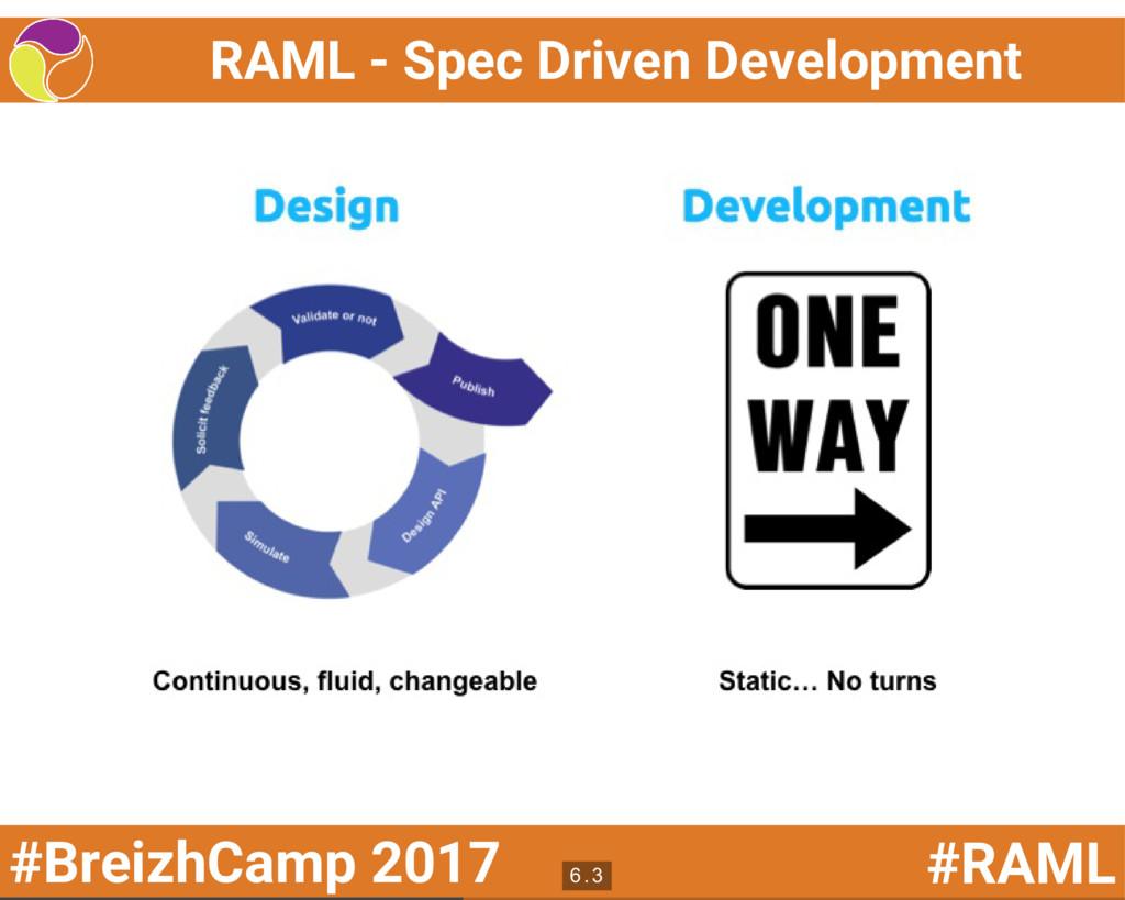 #BreizhCamp 2017 #RAML RAML - Spec Driven Devel...